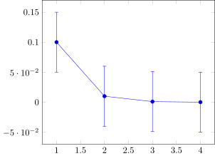 Error bars in logarithmic plots · Issue #101 · JuliaTeX