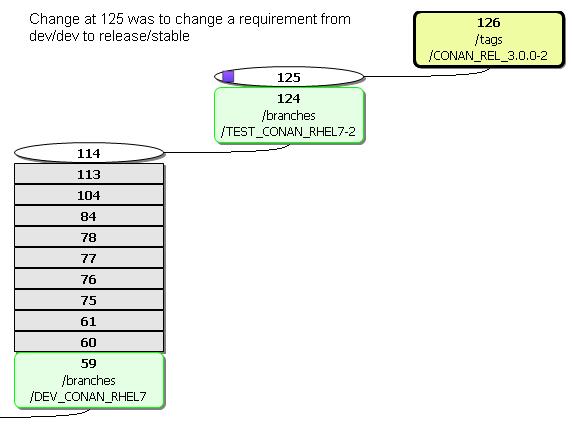 svn scm bug when using a tag · Issue #5017 · conan-io/conan