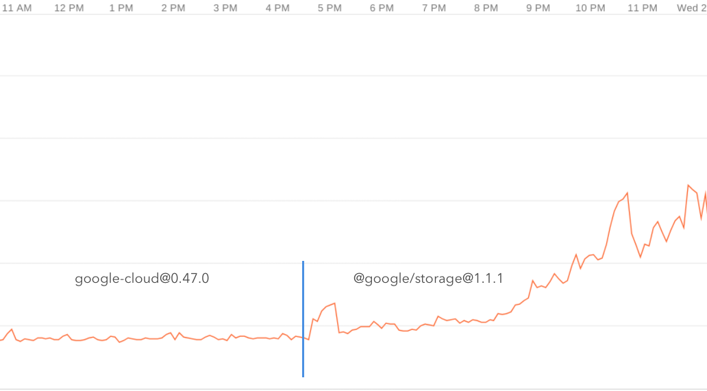 High Cpu Usage With Cloud Storage Issue 2404 Googleapisgoogle