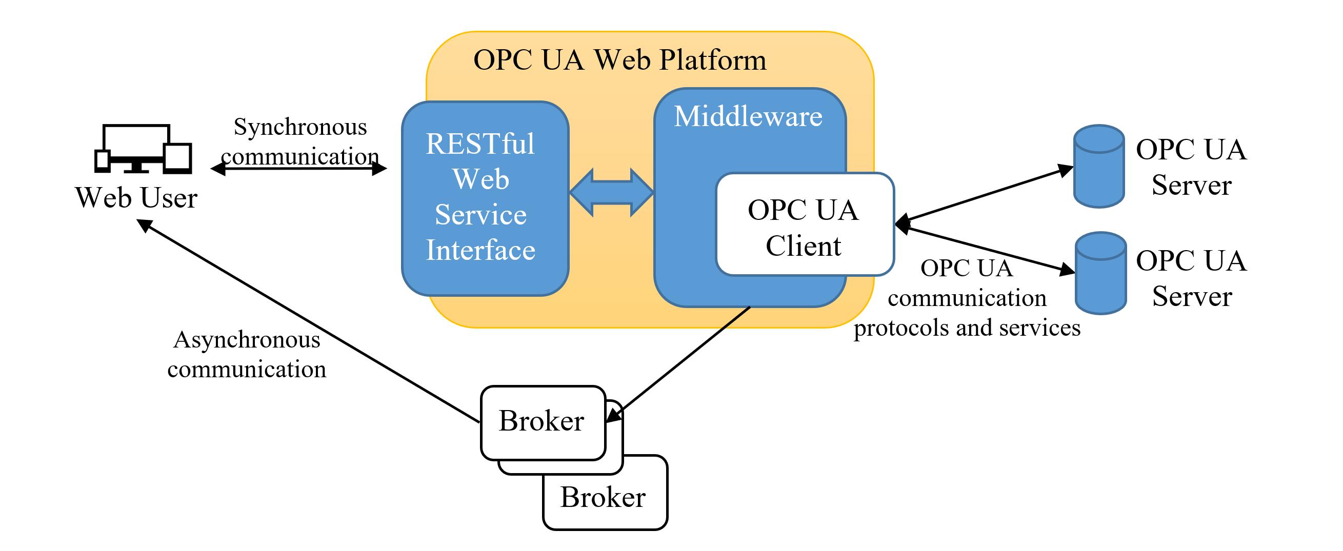 GitHub - OPCUAUniCT/OPCUAWebPlatformUniCT: An ASP NET Core
