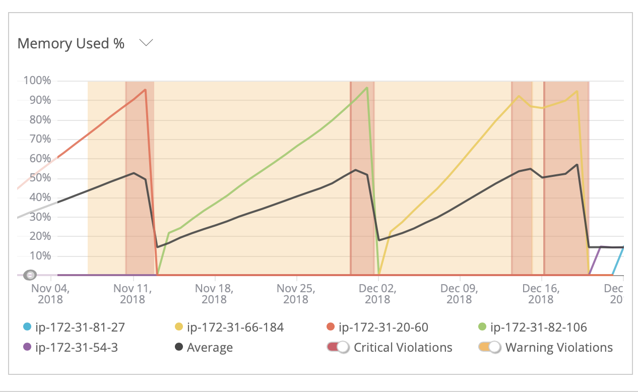 5 3] Queue worker memory leak · Issue #16783 · laravel