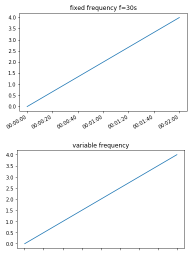how to find elapsed time in python