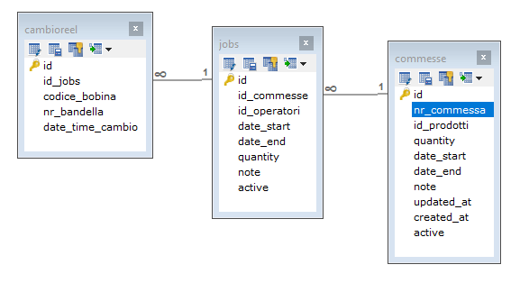 Problem in add method with Primary Key ID as a string