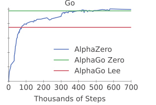 AlphaZero paper peer-reviewed is available · Issue #2069