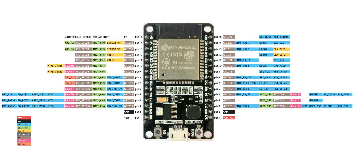 Setup SPI pins on ESP32 (ESP-WROOM-32) · Issue #4 · nickovs