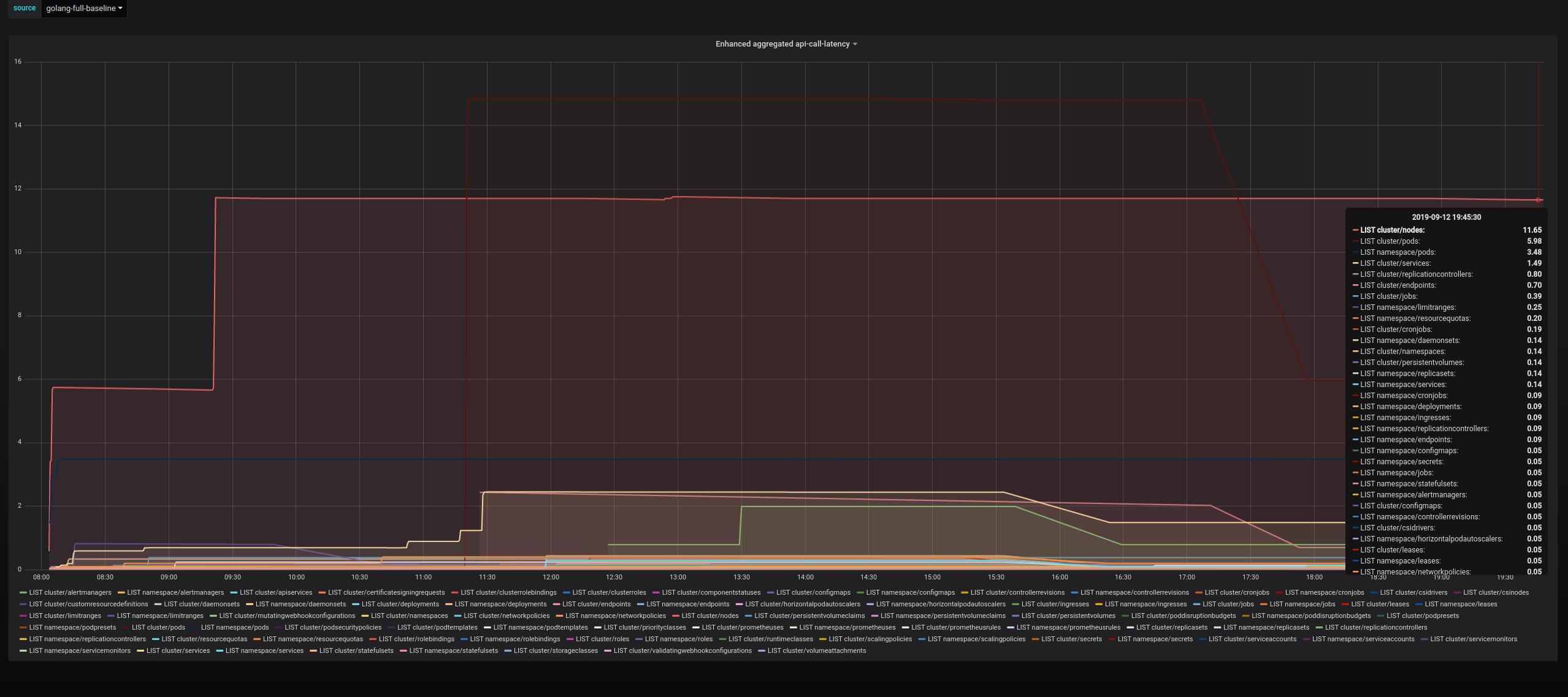 list-latency-baseline