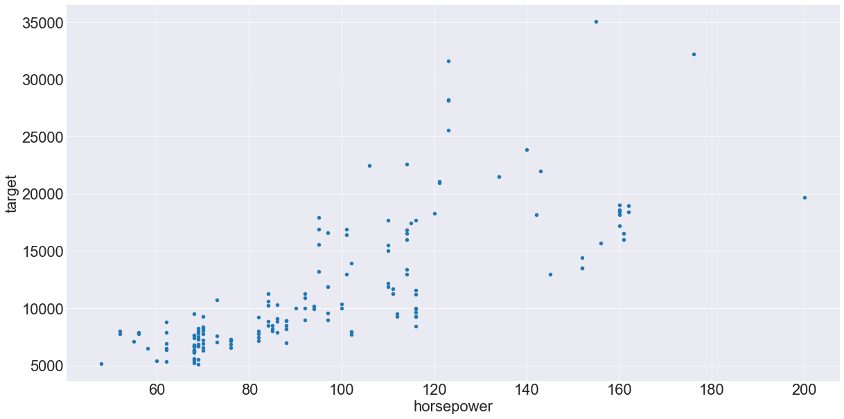 scatterplot of horsepower and price