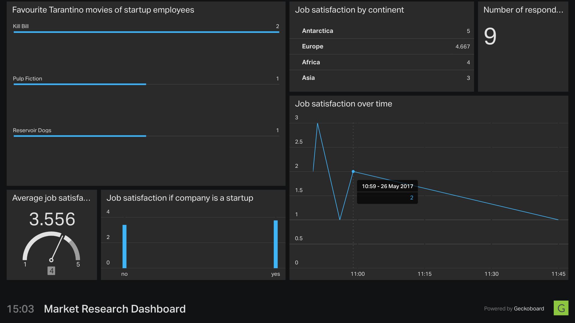 data dashboard