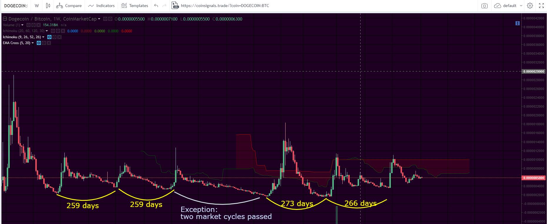 market_cycles
