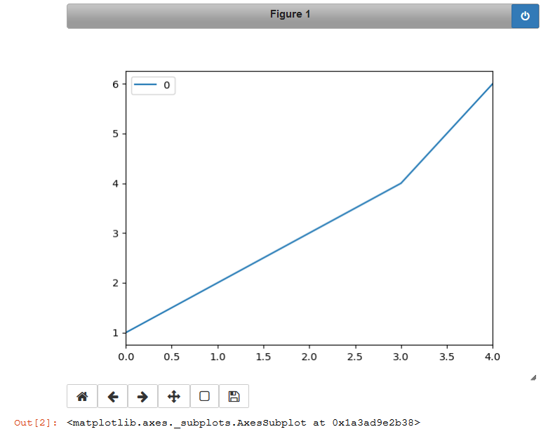 Problem while changing current figure size in Jupyter