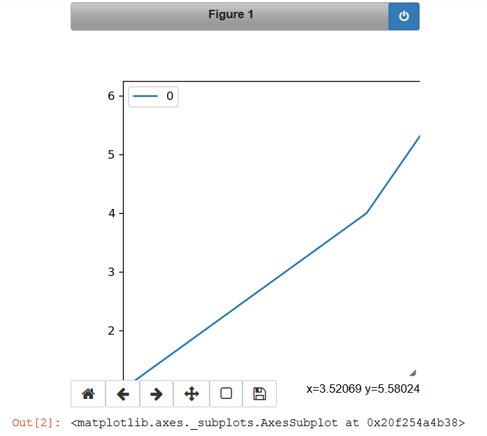 Problem while changing current figure size in Jupyter notebook
