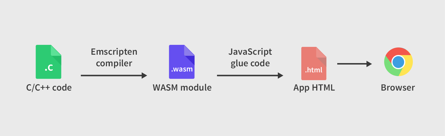 What is Javascript Glue code and what does it do? · Issue #1104