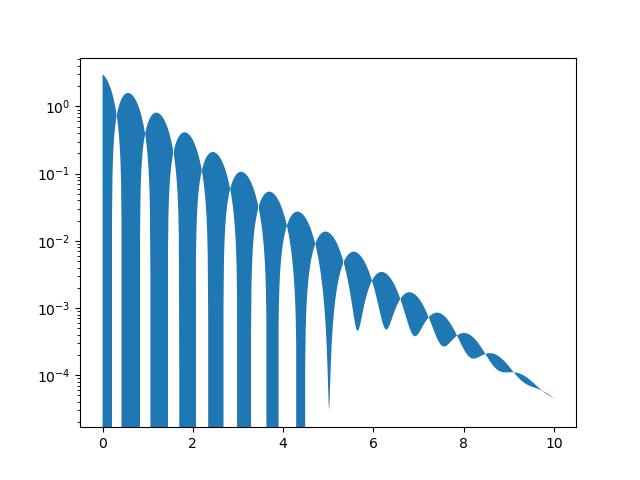 ax fill_between broken for log scale and values below zero