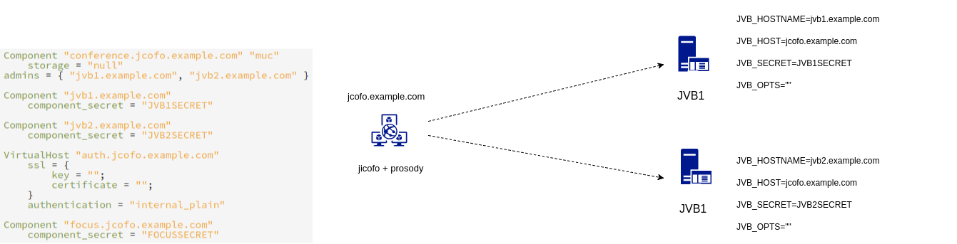 Jitsi load balancing show error org xmpp component