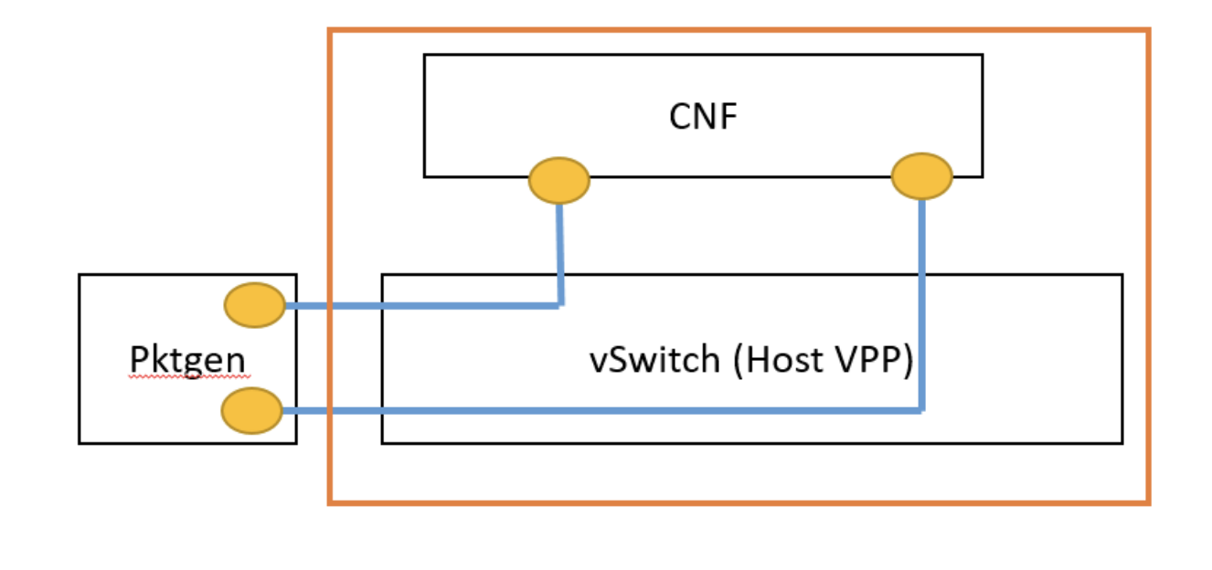 RESOLVED [Edge Throughput] L2 networking issue causes data