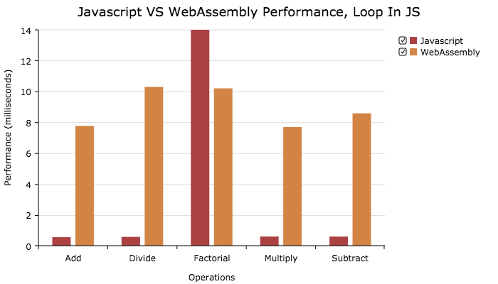 chrome, performance loop in js