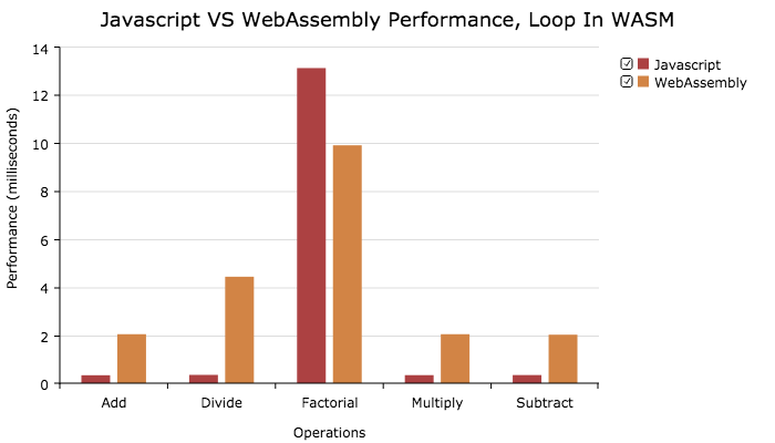firefox, performance loop in wasm