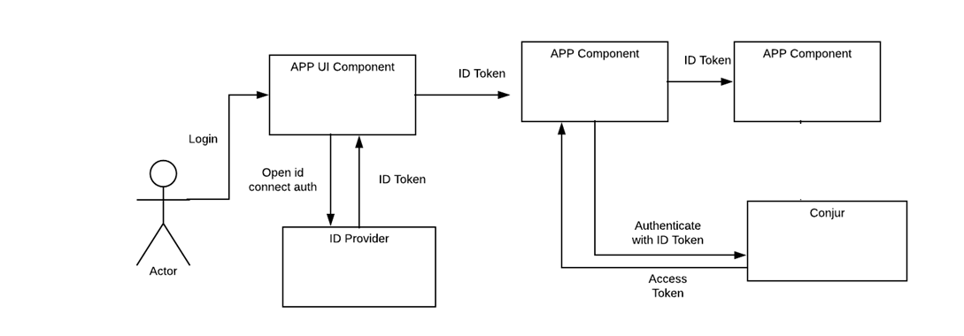 Supporting ID Token as an authentication method in Conjur