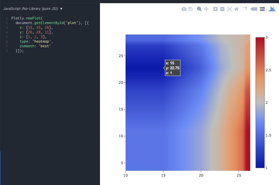 Invalid heatmap values · Issue #2233 · plotly/plotly js · GitHub