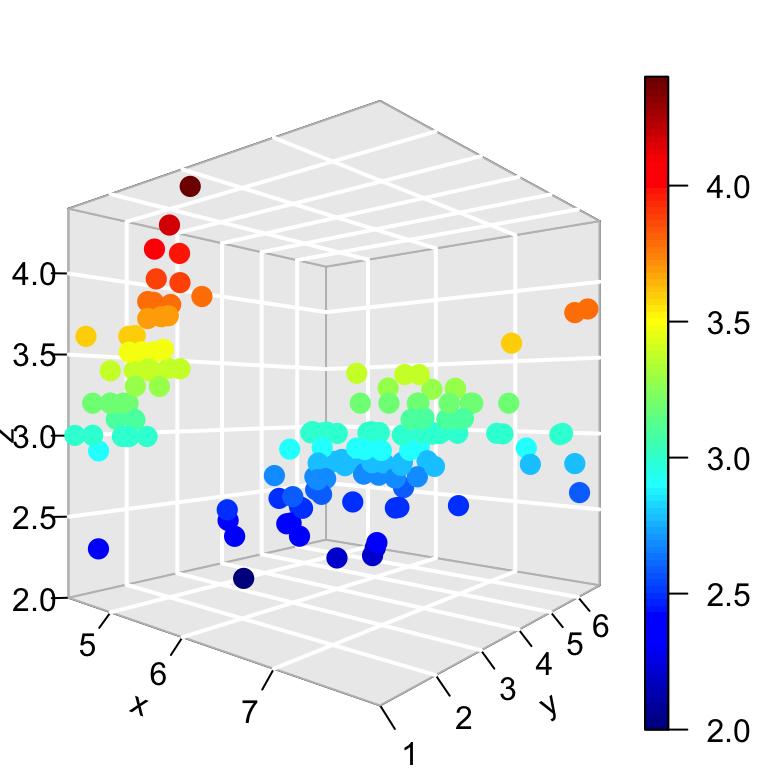 plot3d-scatter-plot-3d-tick-mark-r-data-visualization-1