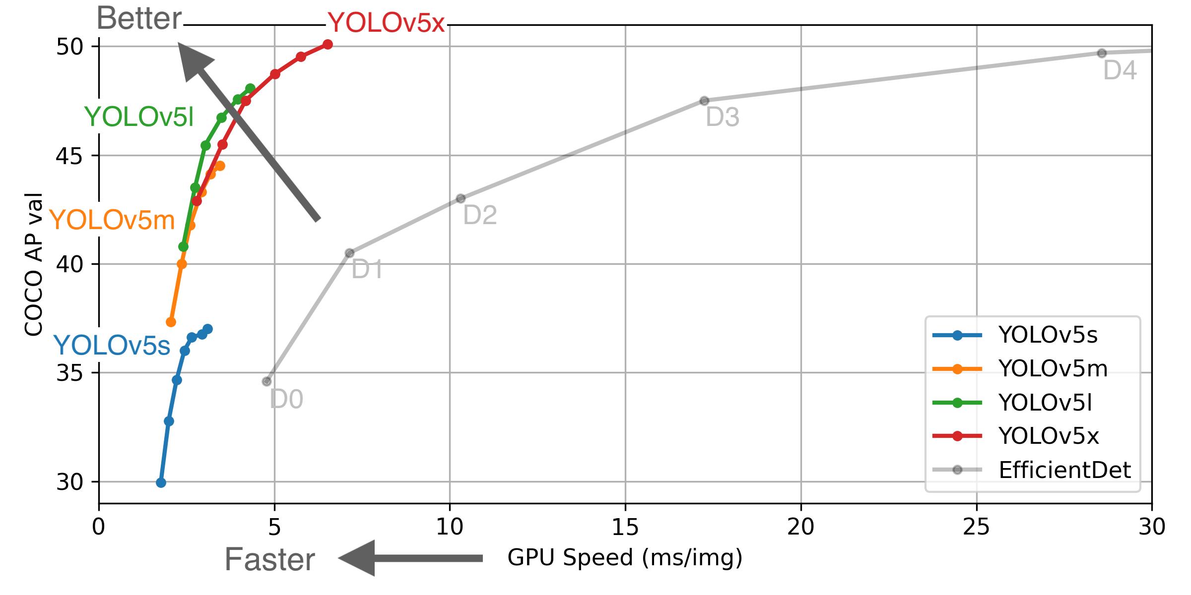 YOLOv5 Performance