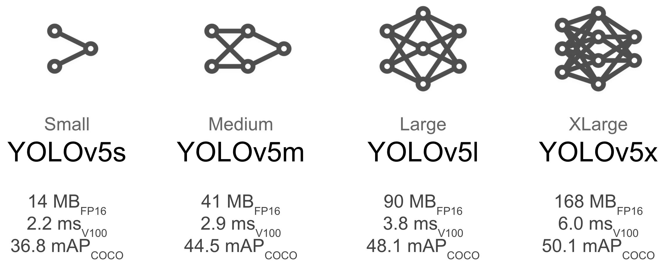 Các thông số của model