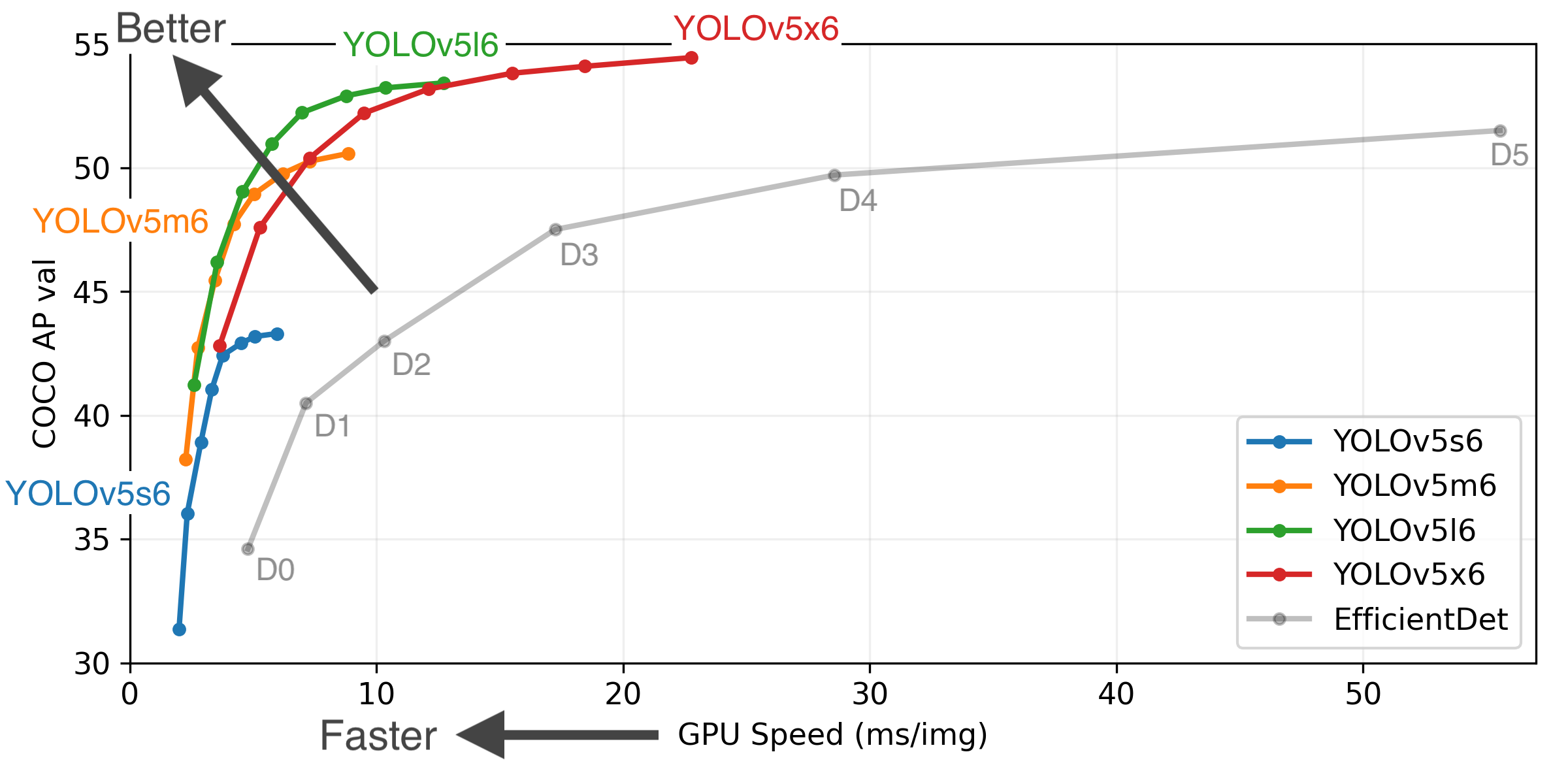 So sánh tốc độ và thời gian xử lý của các model YOLOv5