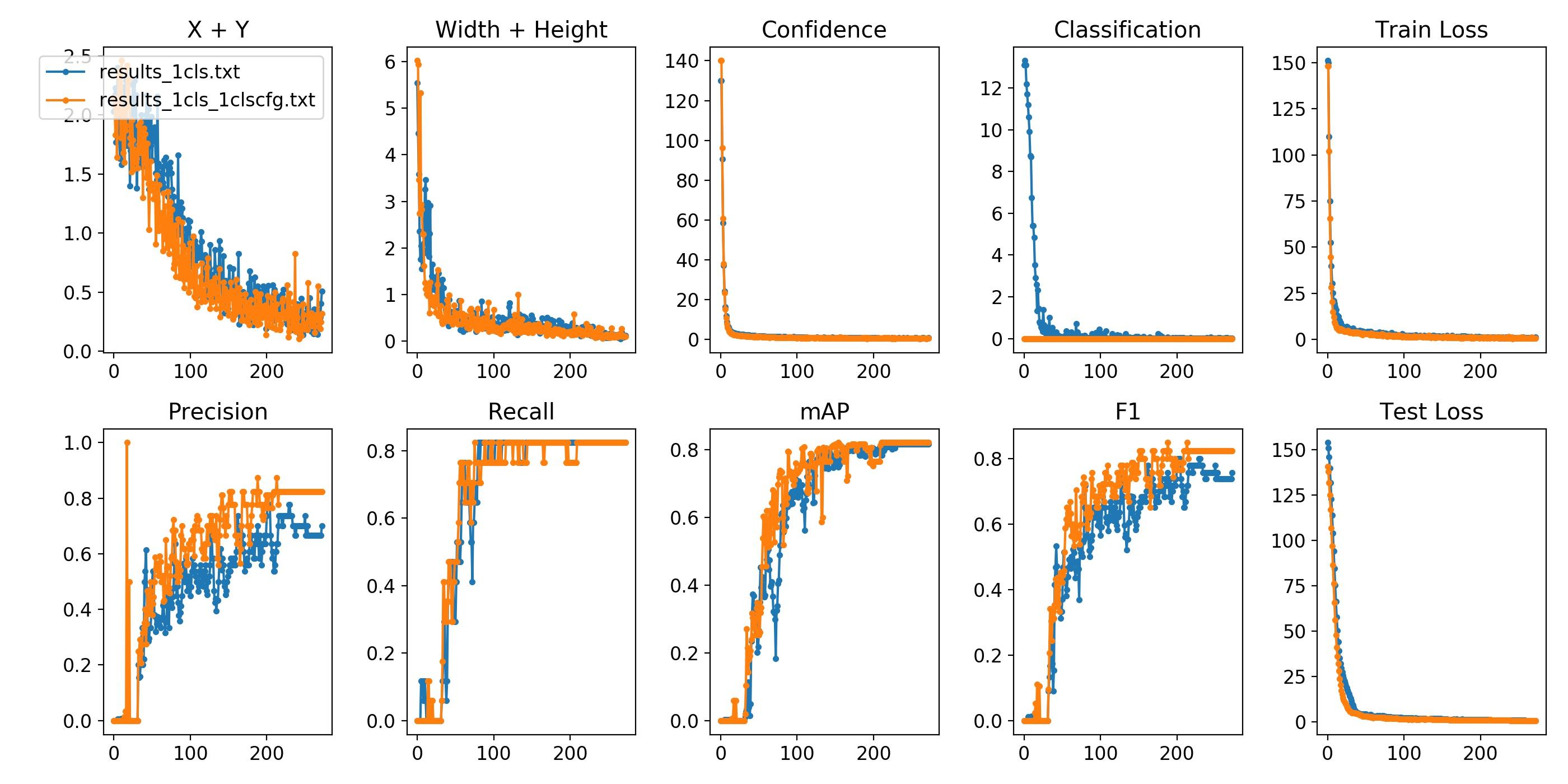 SINGLE-CLASS TRAINING EXAMPLE · Issue #102 · ultralytics/yolov3 · GitHub