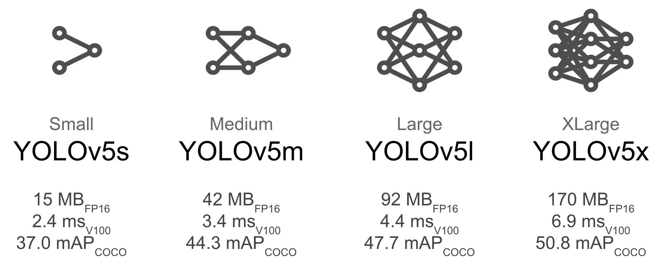 YOLOv5 Models