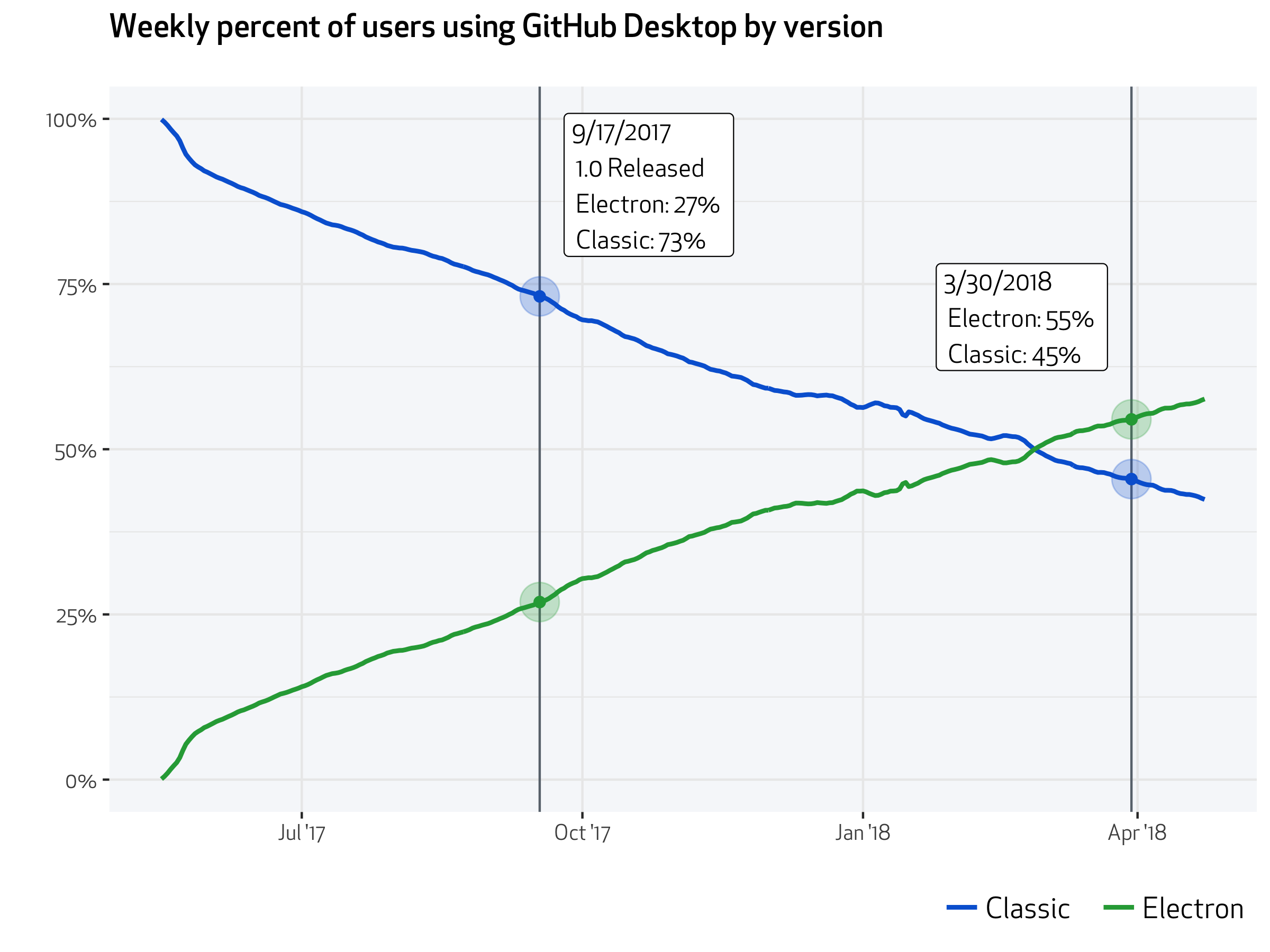 Desktop usage graphic