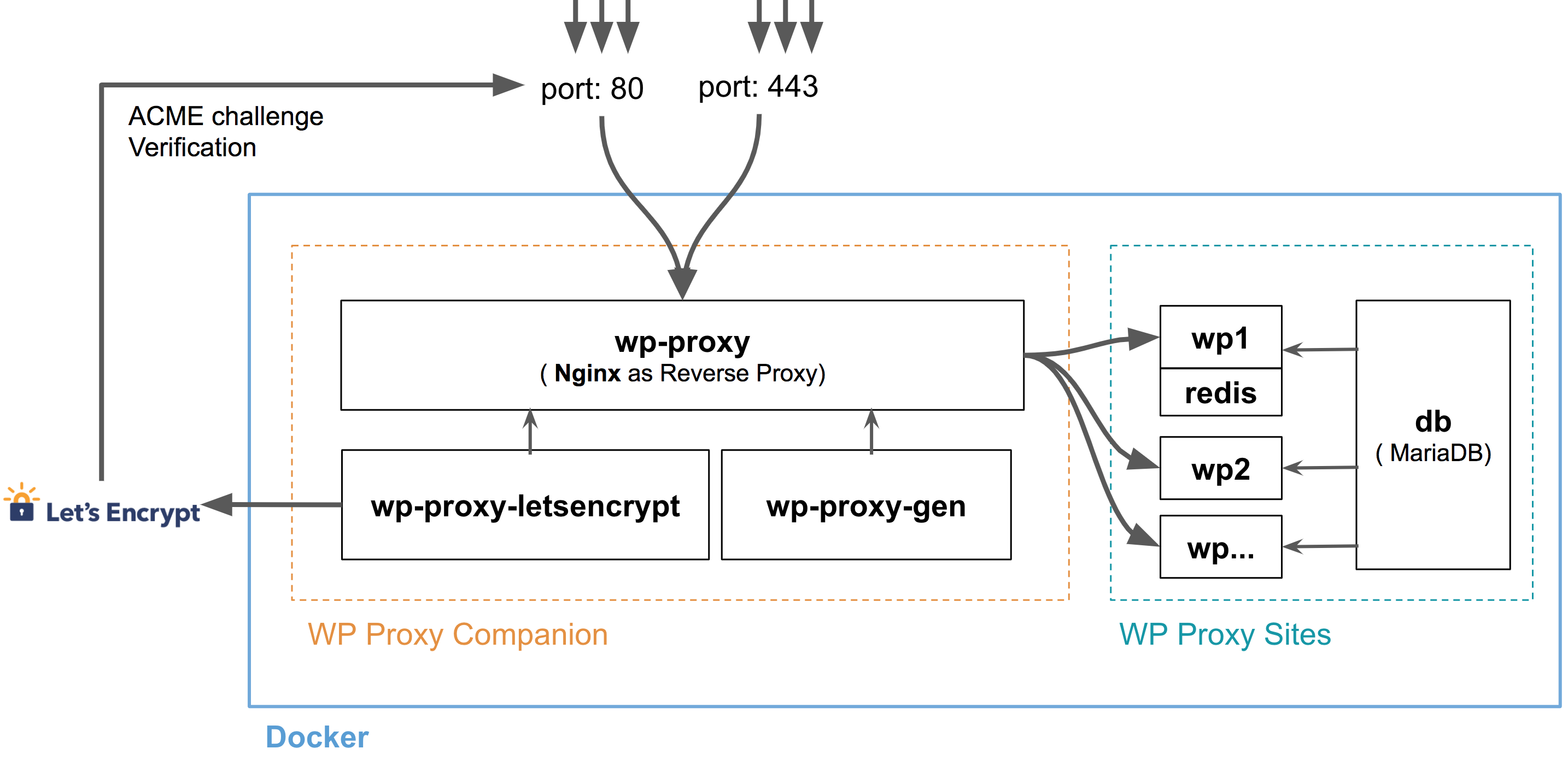 wp-proxy-scope