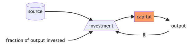 investment-refined