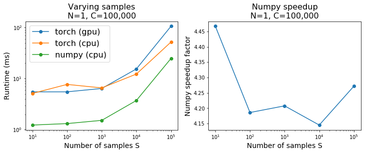 Improved performance for torch multinomial with small