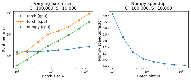 Improved performance for torch multinomial with small batches