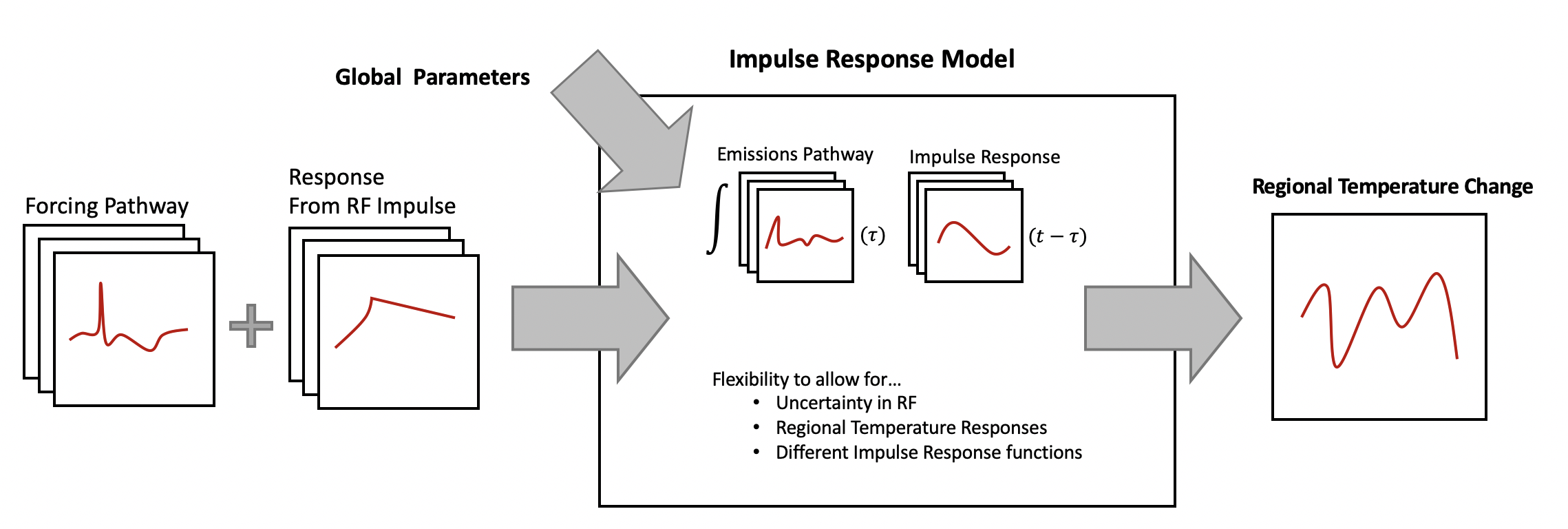 Conceptual Diagram of HIRM