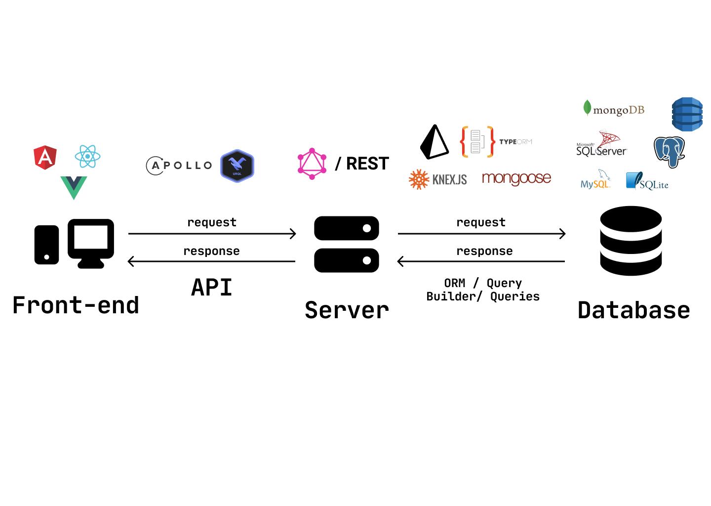 Web App Architecture