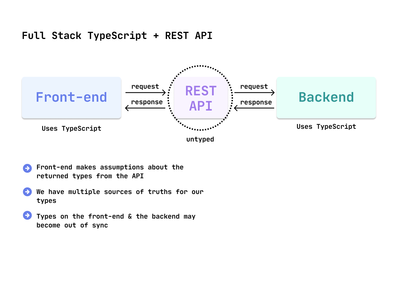 Full stack TS + REST