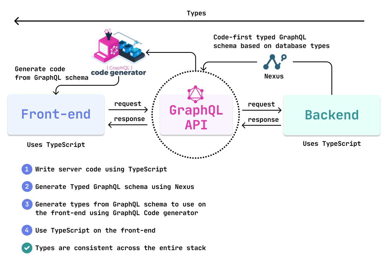 Full Stack TypeScript + GraphQL API