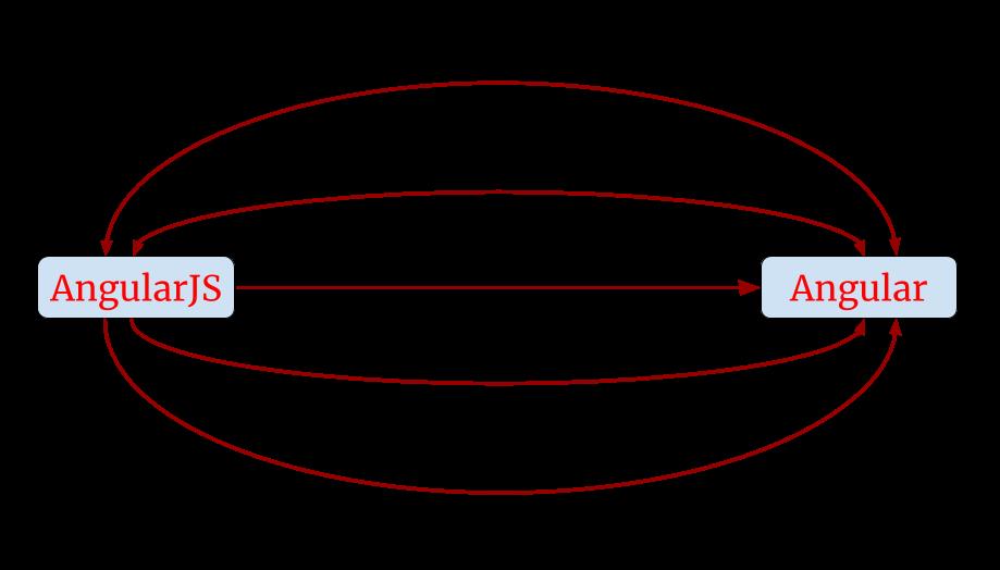 diagram_ migration paths