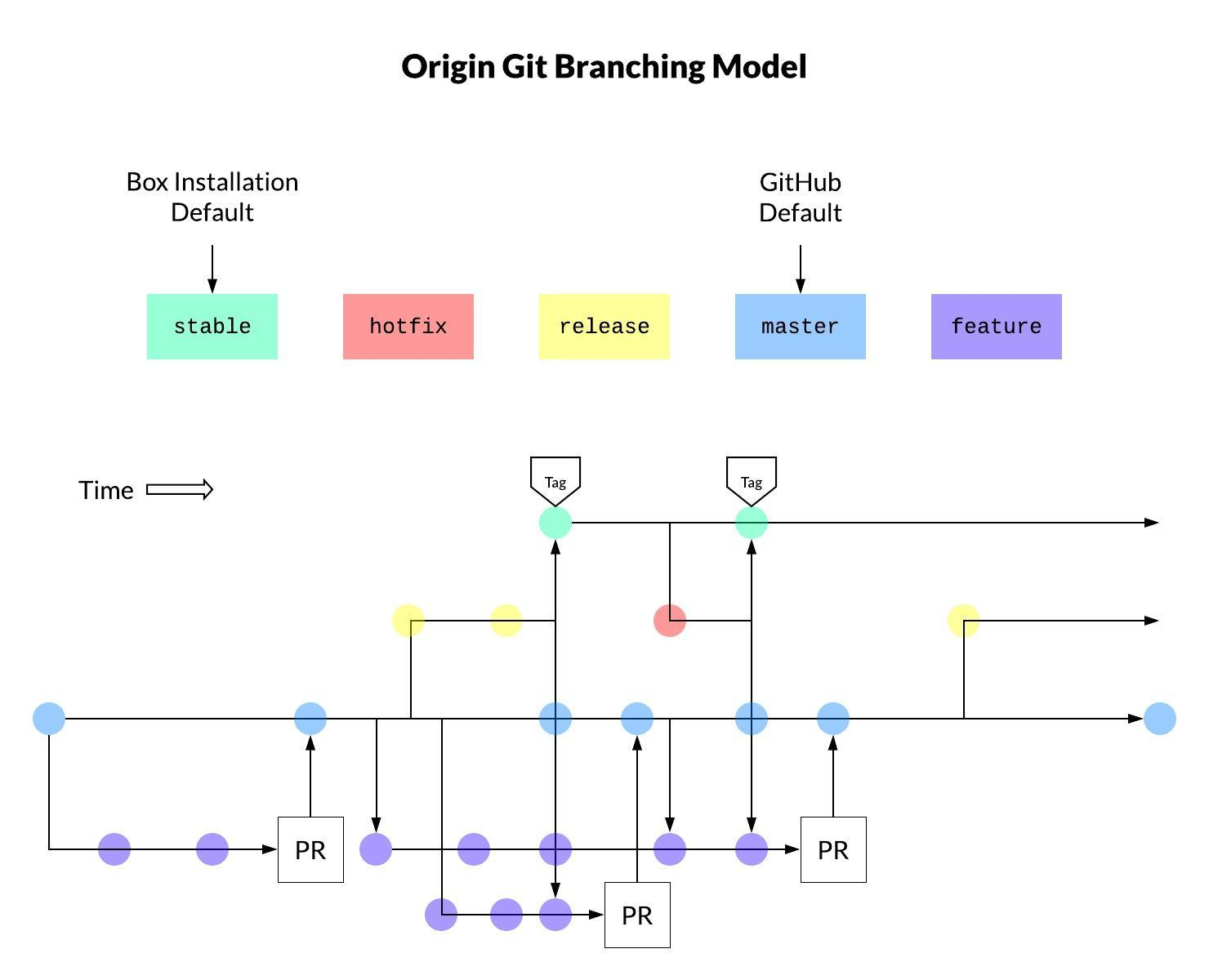 origin git branching model