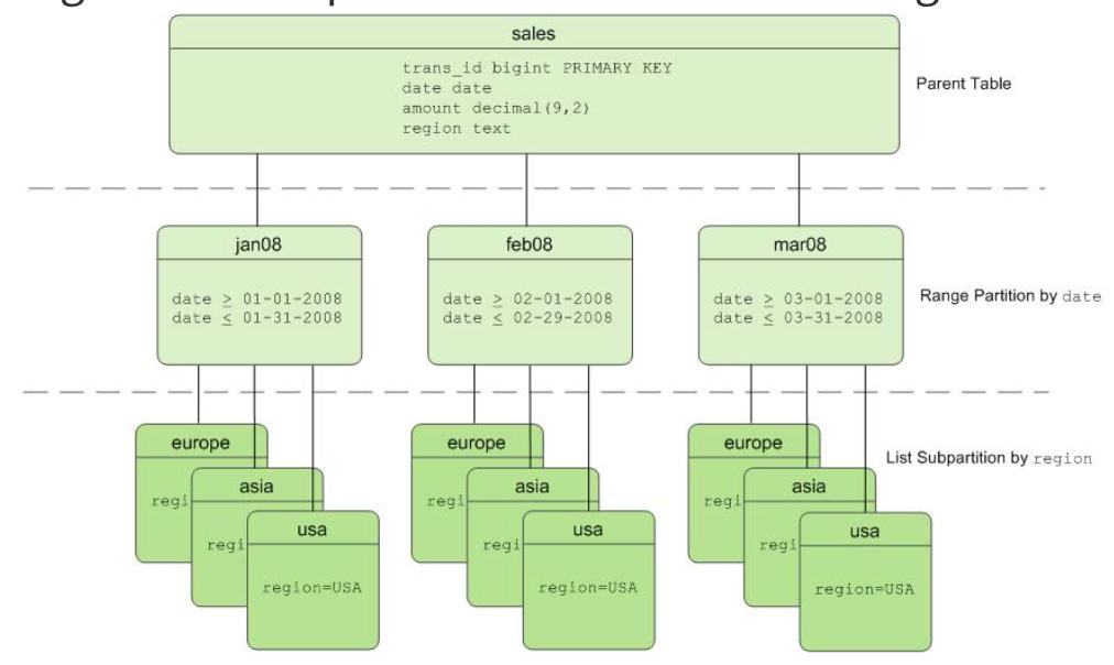 Evaluate: Greenplum · Issue #577 · ISG-ICS/cloudberry · GitHub