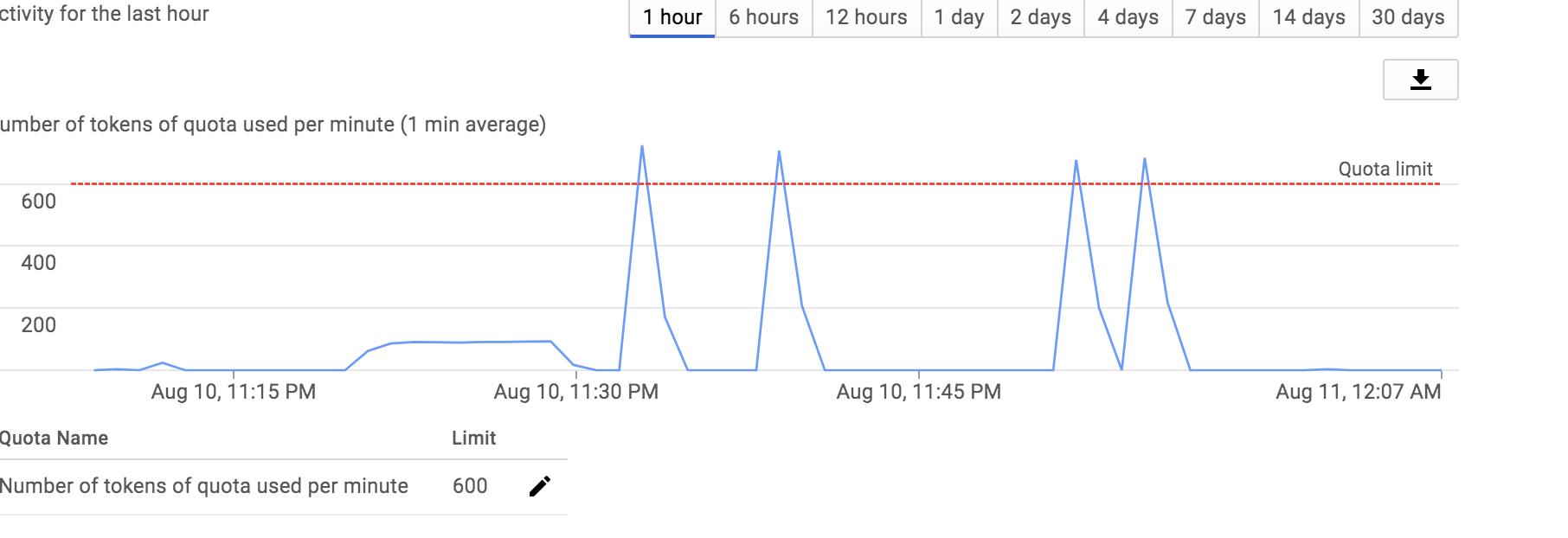 GitHub - GoogleCloudPlatform/dlp-dataflow-deidentification