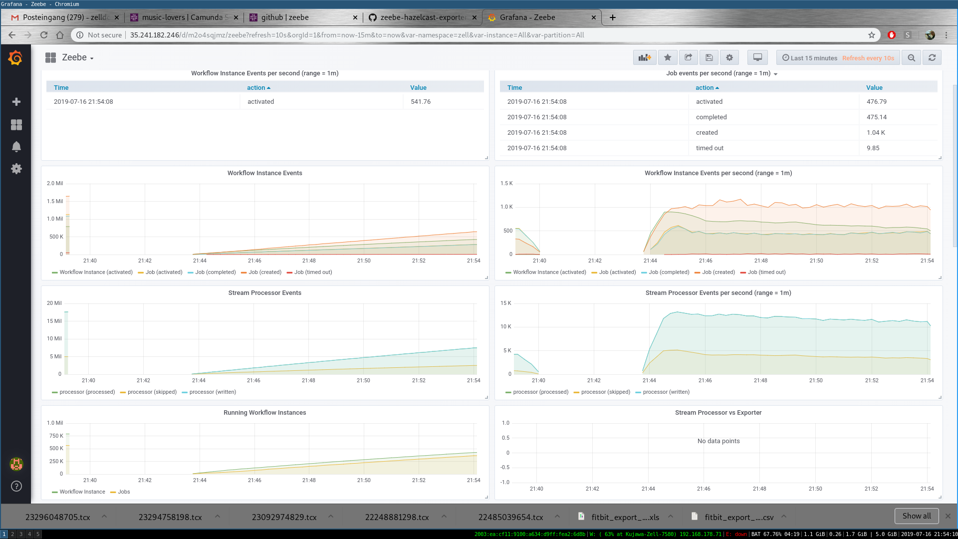Create workflow instance shows unexpected latency pattern