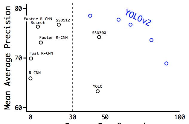 GitHub - ykamikawa/tf-keras-yolov2-tracking: yolo v2