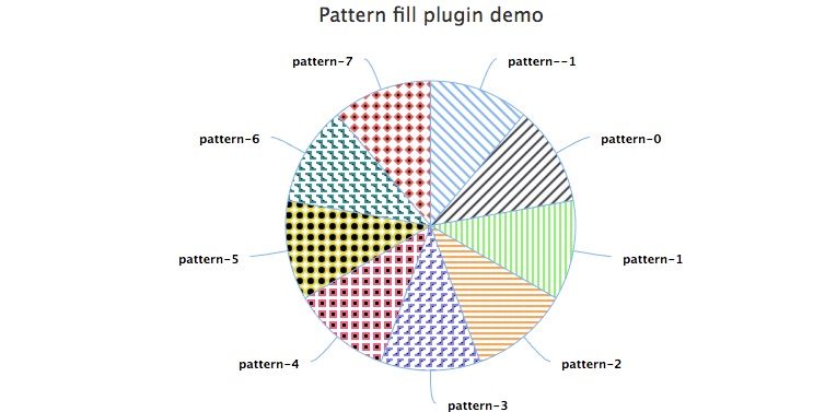How To Add Pattern Fill To Pie Chart Or Bar Chart Issue 1025