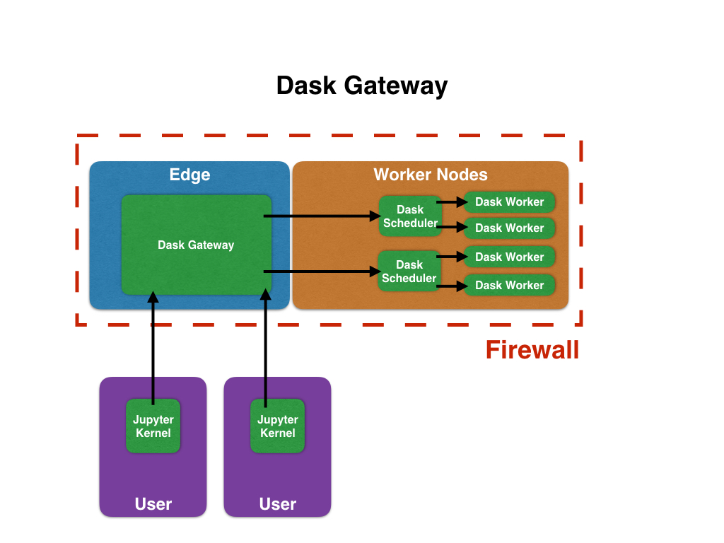 Build a Dask Proxy Server · Issue #2102 · dask/distributed
