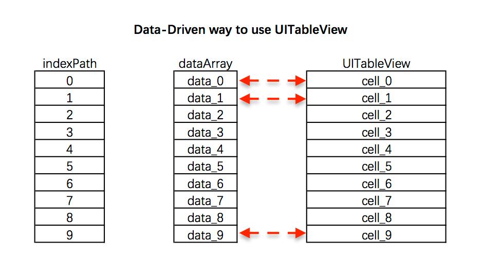 uitableview_datadriven