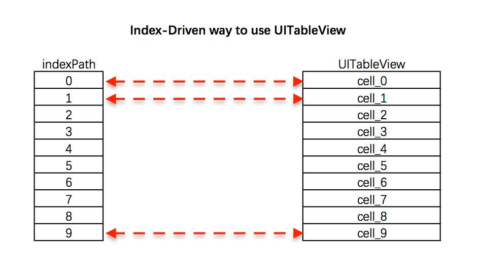 uitableview_indexdriven