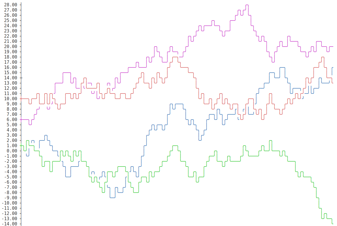 Console ASCII Line charts in pure Javascript (for NodeJS and browsers)