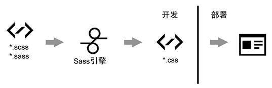sass-workflow